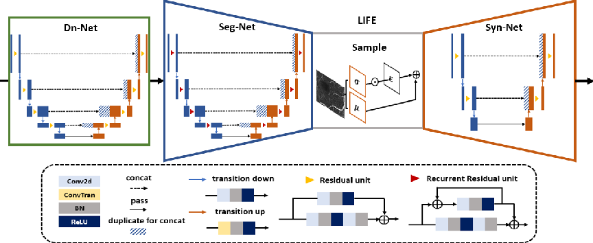 Figure 4 for LIFE: A Generalizable Autodidactic Pipeline for 3D OCT-A Vessel Segmentation