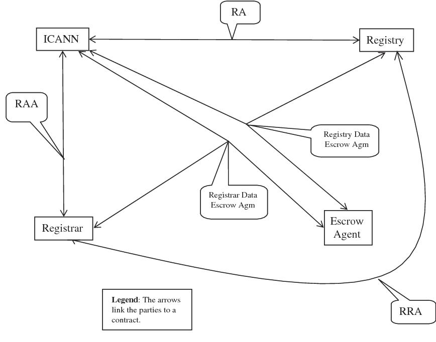 Hybrid Net The Regulatory Framework Of Icann And The Dns Semantic