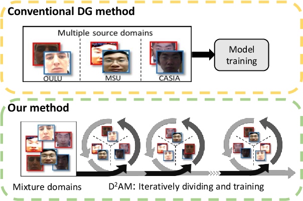Figure 1 for Generalizable Representation Learning for Mixture Domain Face Anti-Spoofing