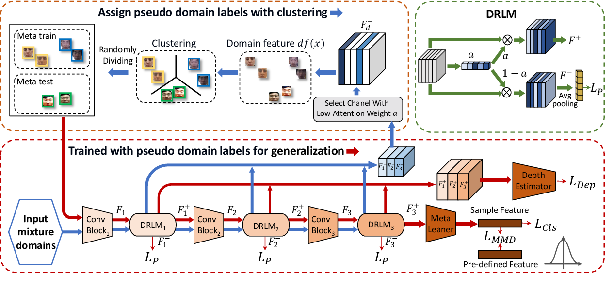 Figure 3 for Generalizable Representation Learning for Mixture Domain Face Anti-Spoofing