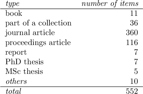 PDF] An Indexed Bibliography of Genetic Algorithms & Quantum