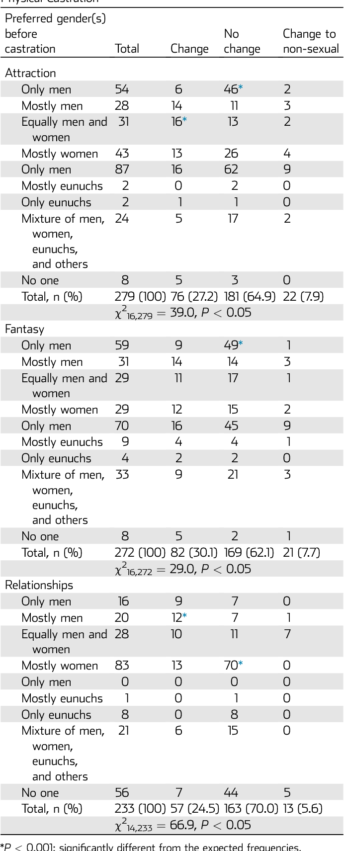 Gender Preference in the Sexual Attractions, Fantasies, and