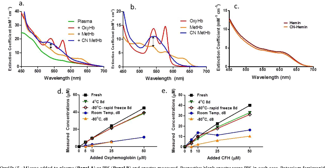 Figure 4 from Absorbance and redox based approaches for measuring