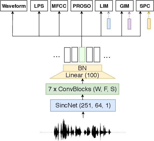 Figure 1 for Learning Problem-agnostic Speech Representations from Multiple Self-supervised Tasks