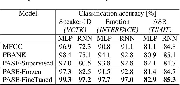 Figure 3 for Learning Problem-agnostic Speech Representations from Multiple Self-supervised Tasks