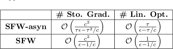 Figure 2 for Communication-Efficient Asynchronous Stochastic Frank-Wolfe over Nuclear-norm Balls