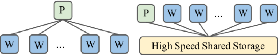 Figure 1 for Communication-Efficient Asynchronous Stochastic Frank-Wolfe over Nuclear-norm Balls