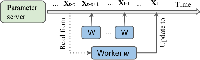 Figure 3 for Communication-Efficient Asynchronous Stochastic Frank-Wolfe over Nuclear-norm Balls