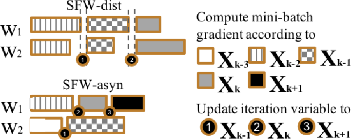 Figure 4 for Communication-Efficient Asynchronous Stochastic Frank-Wolfe over Nuclear-norm Balls