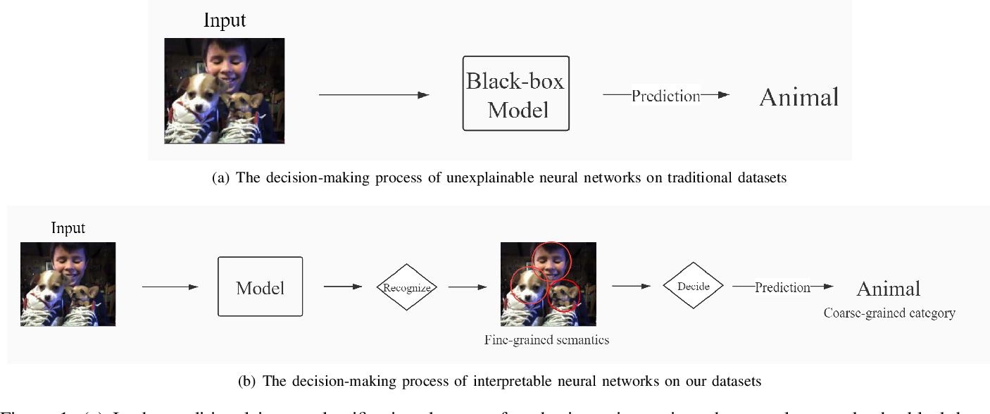 Figure 2 for Multi-Semantic Image Recognition Model and Evaluating Index for explaining the deep learning models