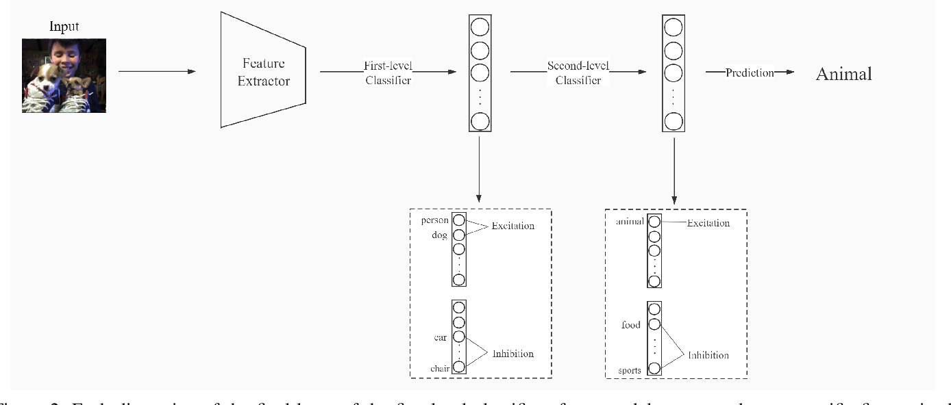 Figure 4 for Multi-Semantic Image Recognition Model and Evaluating Index for explaining the deep learning models