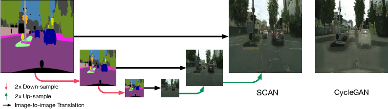 Figure 1 for Unsupervised Image-to-Image Translation with Stacked Cycle-Consistent Adversarial Networks