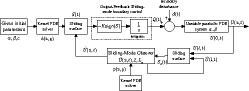 Output-feedback boundary control of an uncertain heat equation with