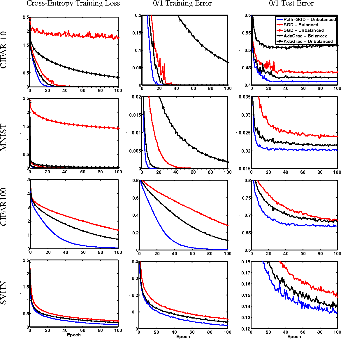 Figure 4 for Geometry of Optimization and Implicit Regularization in Deep Learning