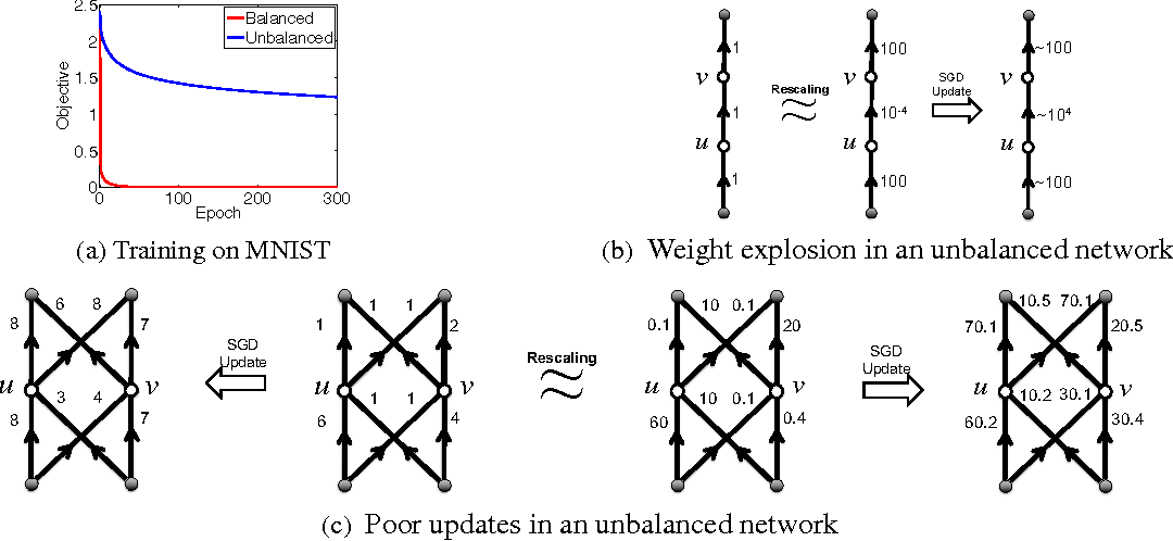 Figure 3 for Geometry of Optimization and Implicit Regularization in Deep Learning