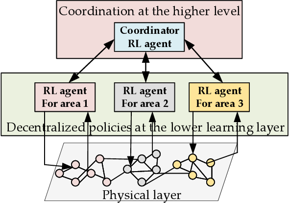 Figure 3 for Scalable Voltage Control using Structure-Driven Hierarchical Deep Reinforcement Learning