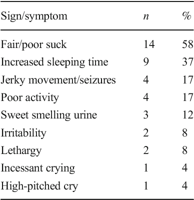 Challenges in the management of patients with maple syrup