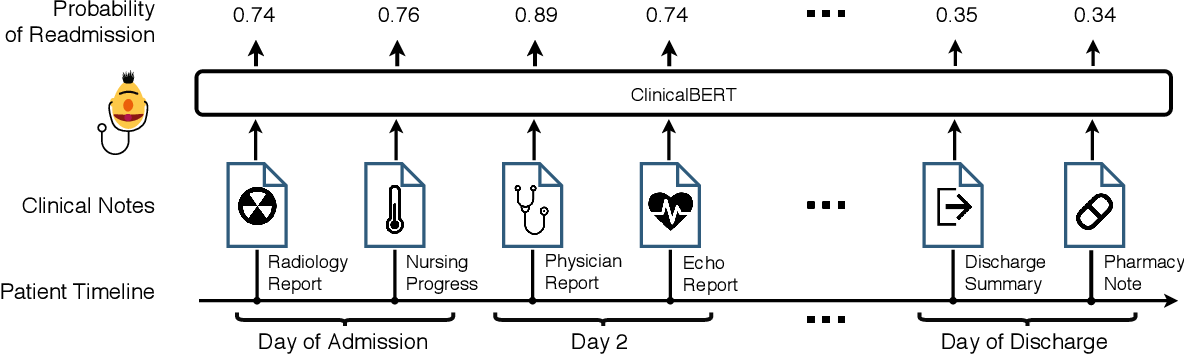 Figure 1 for ClinicalBERT: Modeling Clinical Notes and Predicting Hospital Readmission