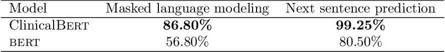 Figure 2 for ClinicalBERT: Modeling Clinical Notes and Predicting Hospital Readmission