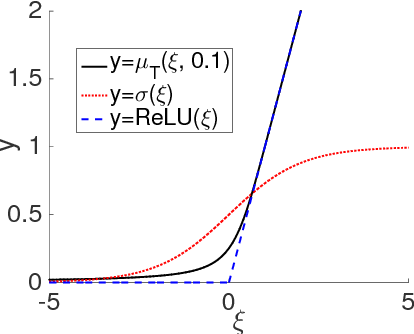 Figure 1 for Unsupervised Learning with Truncated Gaussian Graphical Models