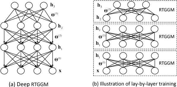 Figure 3 for Unsupervised Learning with Truncated Gaussian Graphical Models