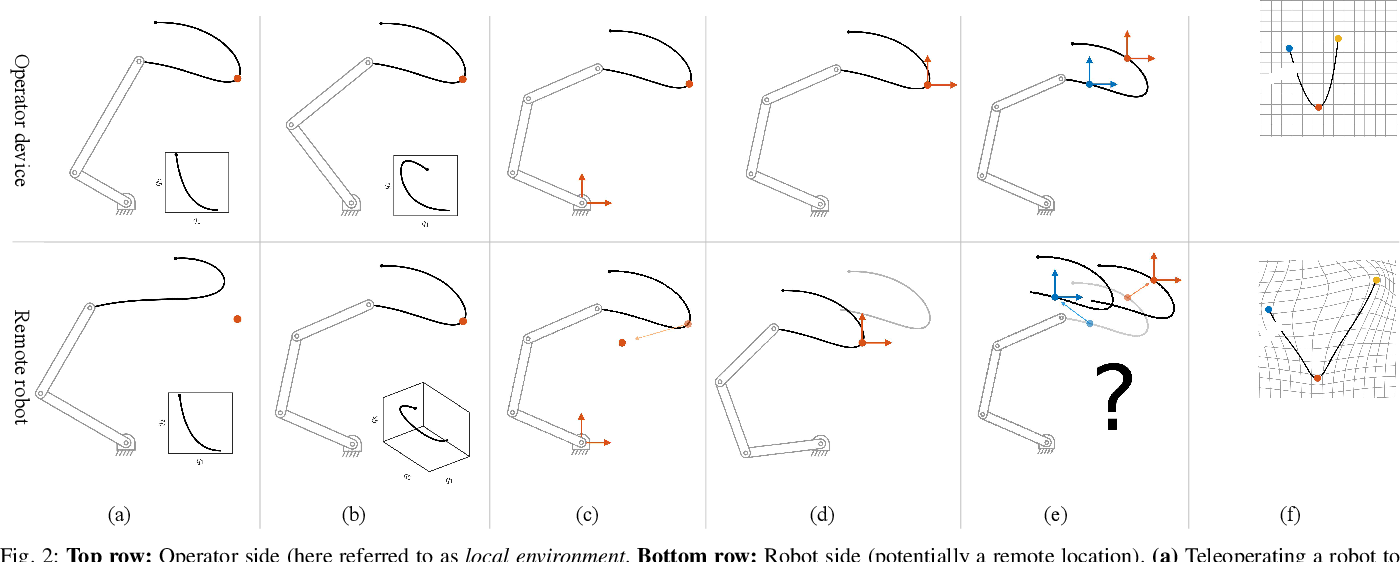 Figure 2 for Motion Mappings for Continuous Bilateral Teleoperation