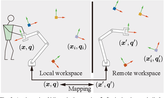 Figure 3 for Motion Mappings for Continuous Bilateral Teleoperation