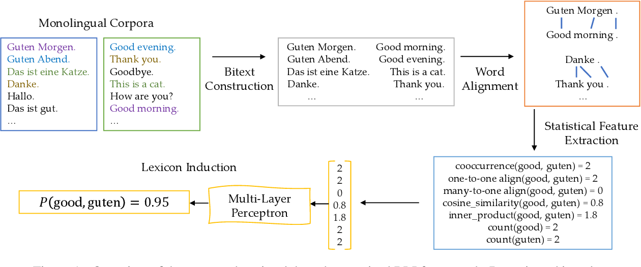 Figure 1 for Bilingual Lexicon Induction via Unsupervised Bitext Construction and Word Alignment