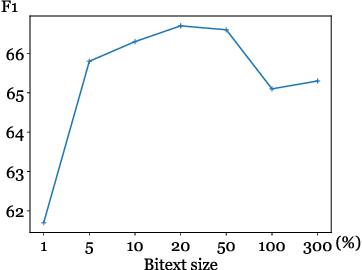 Figure 4 for Bilingual Lexicon Induction via Unsupervised Bitext Construction and Word Alignment