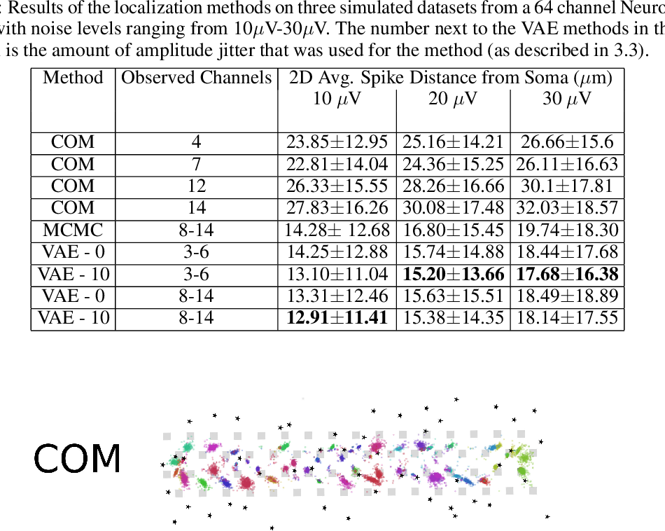 Figure 4 for Scalable Spike Source Localization in Extracellular Recordings using Amortized Variational Inference