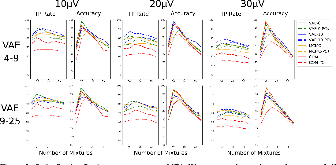Figure 3 for Scalable Spike Source Localization in Extracellular Recordings using Amortized Variational Inference
