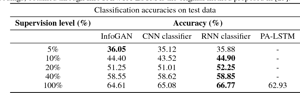 Figure 4 for Classification of sparsely labeled spatio-temporal data through semi-supervised adversarial learning