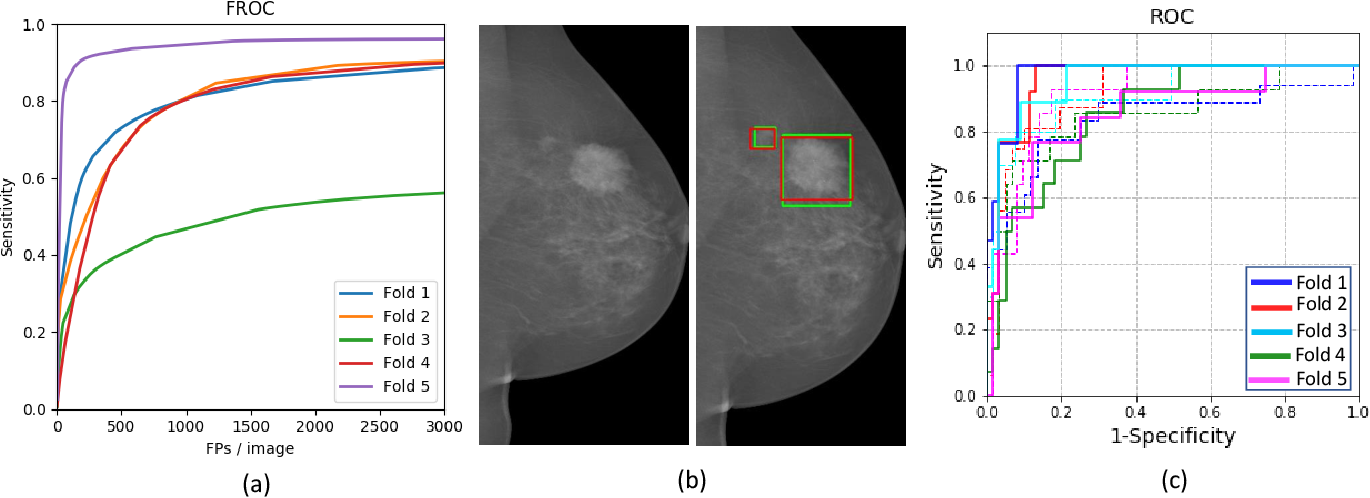 Figure 4 for A Two-Stage Multiple Instance Learning Framework for the Detection of Breast Cancer in Mammograms