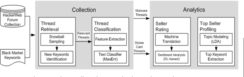 Figure 4 from Exploring threats and vulnerabilities in