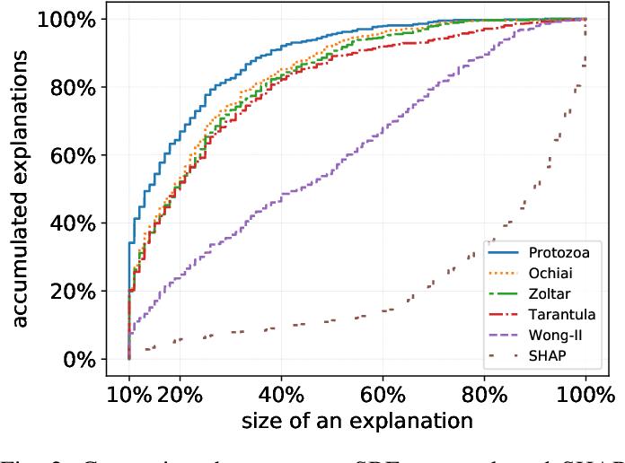 Figure 2 for Explaining Deep Neural Networks Using Spectrum-Based Fault Localization