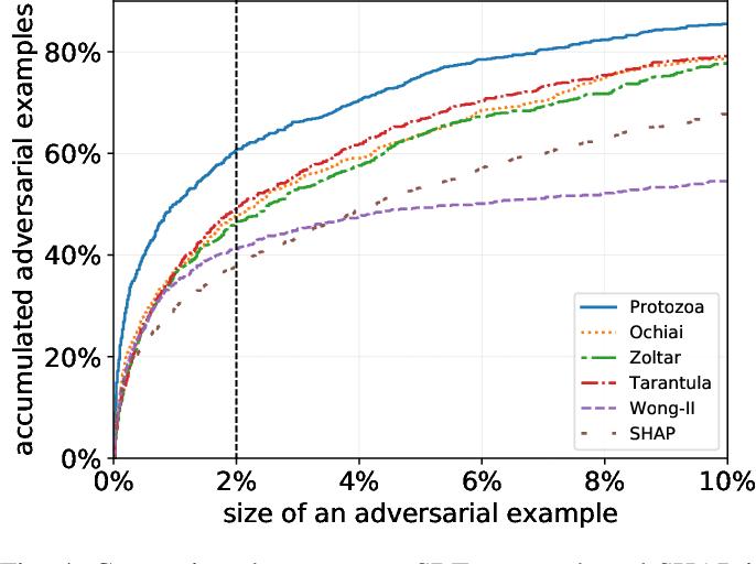 Figure 4 for Explaining Deep Neural Networks Using Spectrum-Based Fault Localization