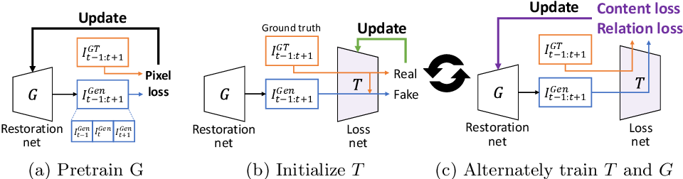Figure 1 for Learning the Loss Functions in a Discriminative Space for Video Restoration