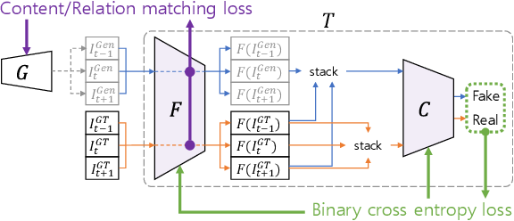 Figure 2 for Learning the Loss Functions in a Discriminative Space for Video Restoration