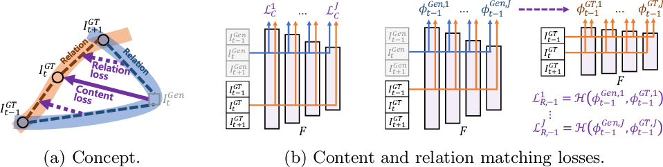 Figure 4 for Learning the Loss Functions in a Discriminative Space for Video Restoration
