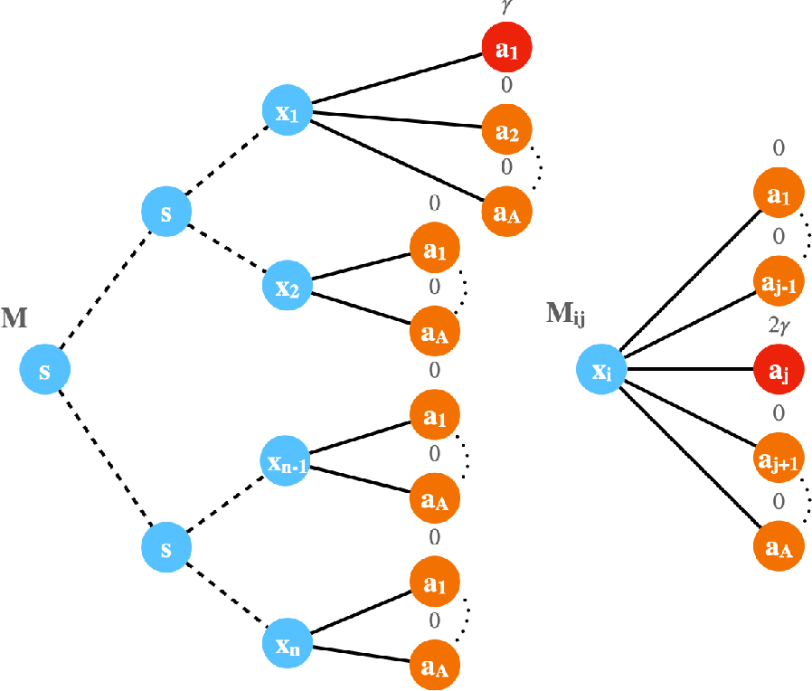 Figure 2 for Fine-Grained Gap-Dependent Bounds for Tabular MDPs via Adaptive Multi-Step Bootstrap