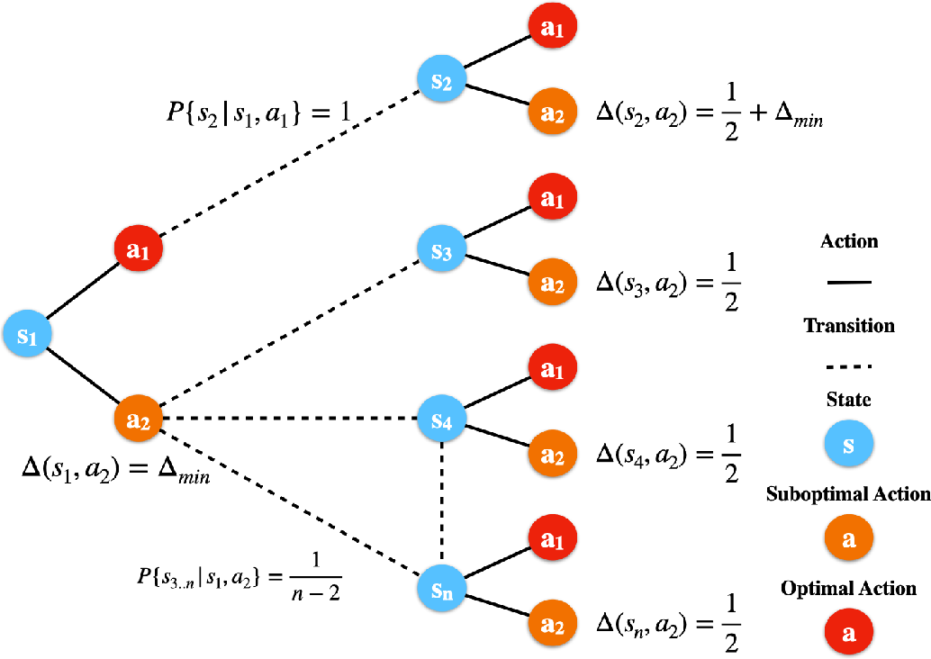Figure 1 for Fine-Grained Gap-Dependent Bounds for Tabular MDPs via Adaptive Multi-Step Bootstrap