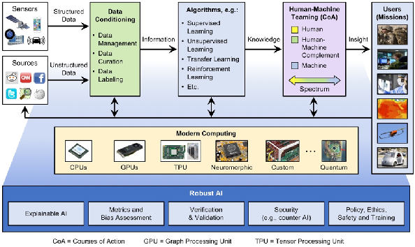 Figure 1 for Survey of Machine Learning Accelerators
