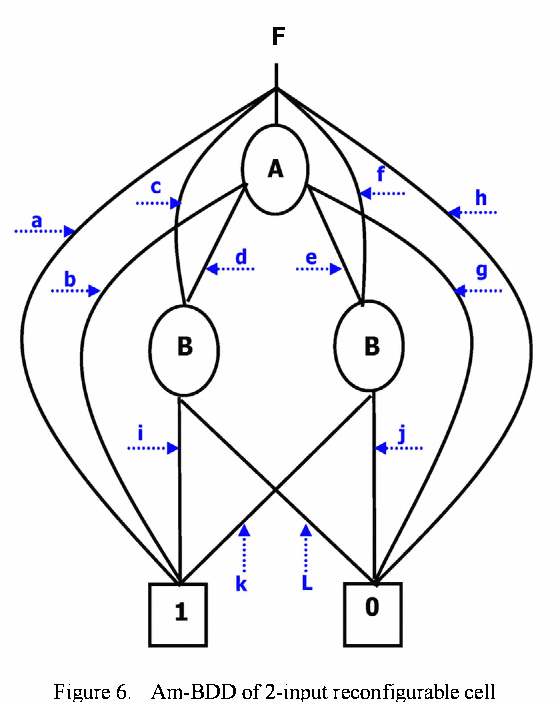 Ambipolar Double Gate Fet Binary Decision Diagram Am Bdd For