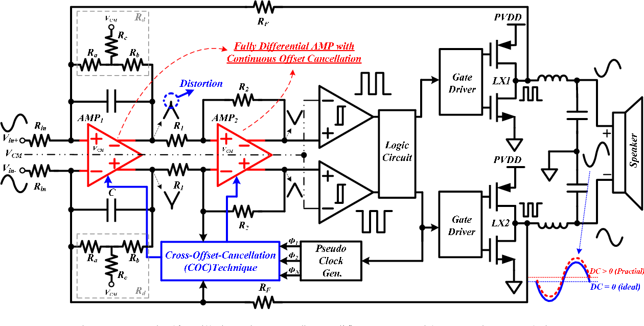 A Low Thd Clock Free Class D Audio Amplifier With An Increased Figure 1 Schematic For Stereo Btl Classd Power Damping Resistor And Cross Offset Cancellation Technique Semantic Scholar