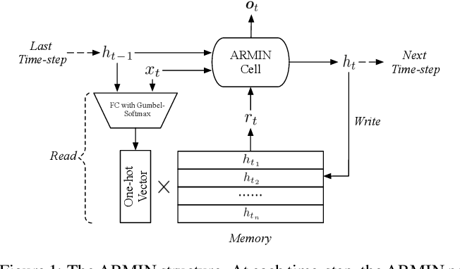Figure 1 for ARMIN: Towards a More Efficient and Light-weight Recurrent Memory Network