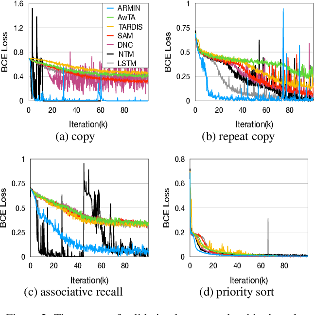 Figure 3 for ARMIN: Towards a More Efficient and Light-weight Recurrent Memory Network