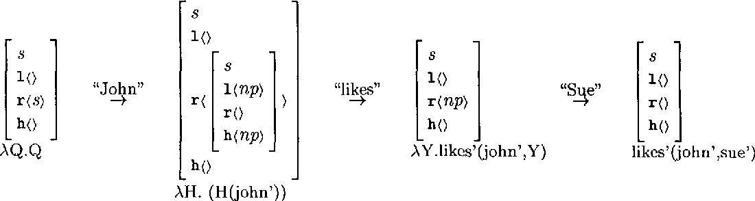 Figure 1 for Incremental Interpretation of Categorial Grammar