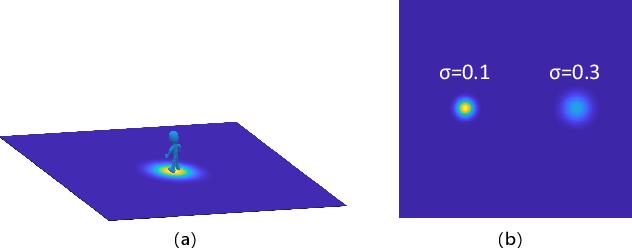 Figure 3 for Probability Trajectory: One New Movement Description for Trajectory Prediction
