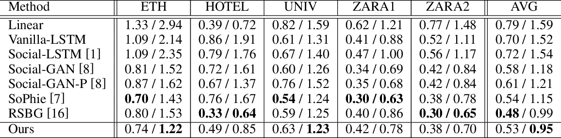 Figure 2 for Probability Trajectory: One New Movement Description for Trajectory Prediction