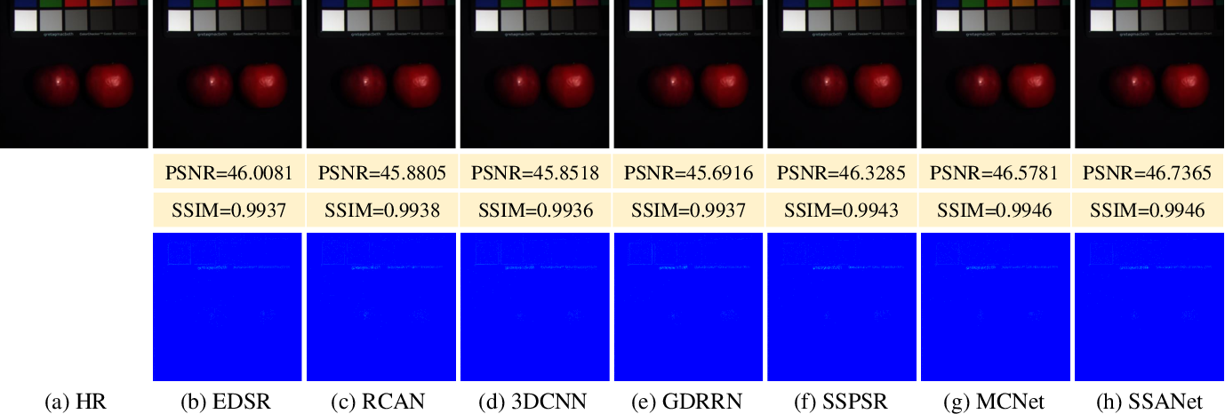 Figure 2 for Spectral Splitting and Aggregation Network for Hyperspectral Face Super-Resolution